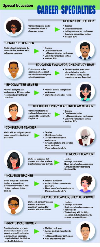 special education career specialties infographic