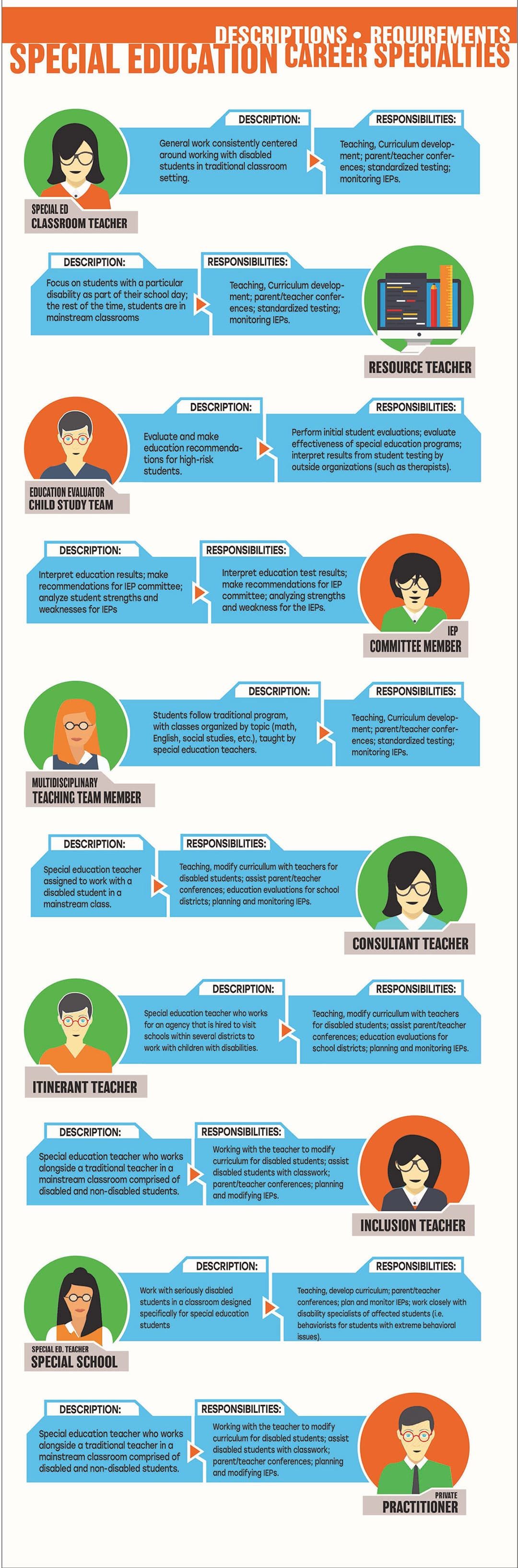 Infographic Trends In Special Education >> Online Special Education Degree Sped Programs