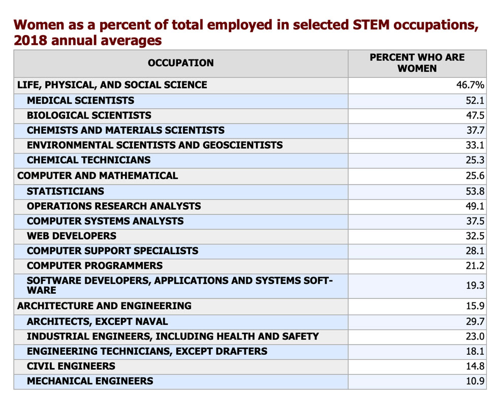 Women Teaching in Science Technology Engineering and Math